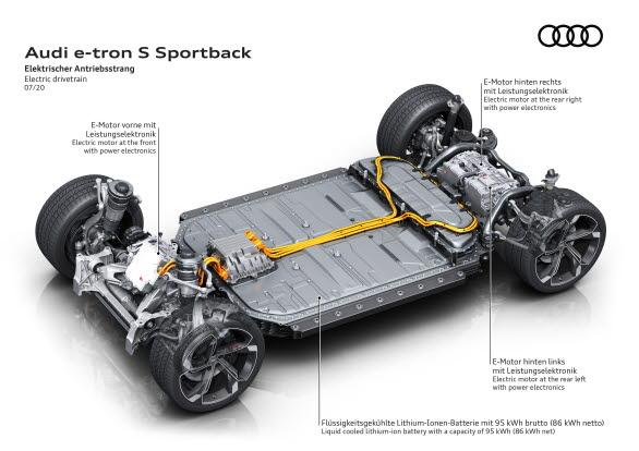 Auid e-tron S Sportback