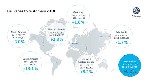 Under 2018 levererade Volkswagen 6,24 miljoner personbilar till kunder över hela världen.