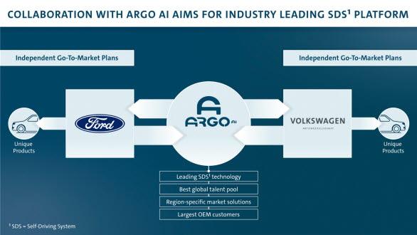 I samarbete med Ford och Volkswagen är Argo AI:s självkörningssystem (SDS) det första med planerad kommersiell spridning för Europa och USA.
