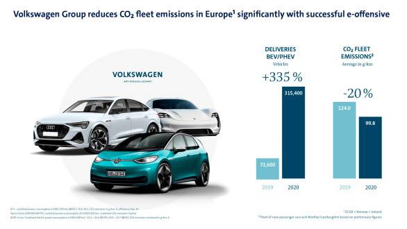 Volkswagen-koncernen minskar koldioxidutsläppen från fordonsflottan avsevärt genom framgångsrik e-offensiv.