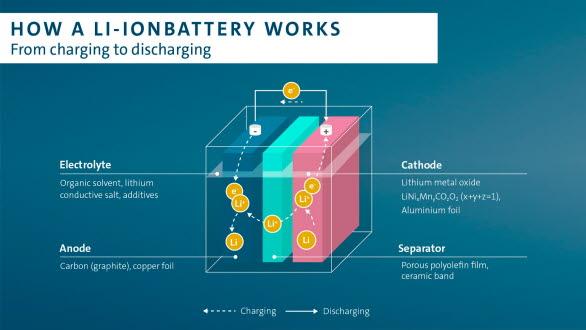 Så här fungerar ett litiumbatteri.