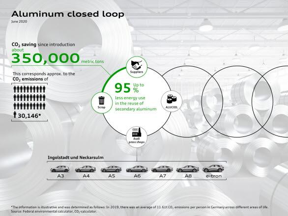 350.000 ton CO2-utsläpp insparade sedan starten med återvunnen aluminium