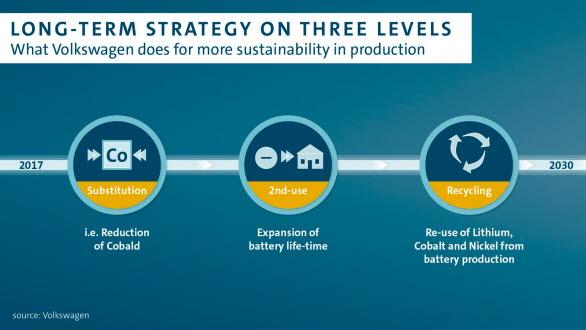 Volkswagen-koncernens långsiktiga strategi för hållbarhet vid batterianvändning.