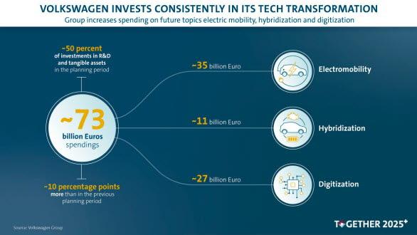 Volkswagen-koncernen ökar investeringarna i framtida teknik till 73 miljarder euro
