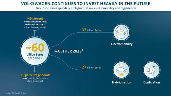 VW-koncernen investerar i hybridutveckling, e-moblilitet och digitalisering för framtiden.