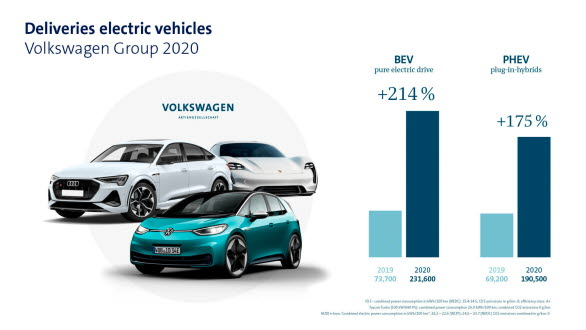 Utveckling leveranser av helelektriska bilar (BEV) och laddhybrider (PHEV) 2020 vs. 2019)