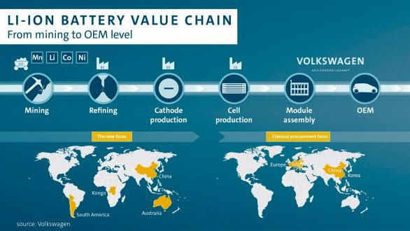 Värdekedjan för litiumbatterier.