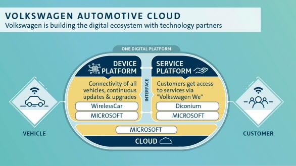 Volkswagen bygger sitt digitala ecosystem med teknikpartners.