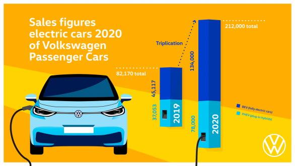 Märket Volkswagen levererade 212 000 elbilar och laddhybrider under 2020.