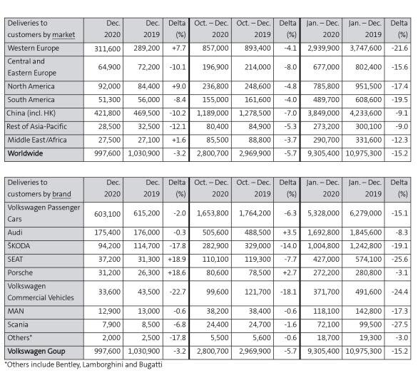 VW AG leveranser per marknad respektive per märke - januari-december 2020.
