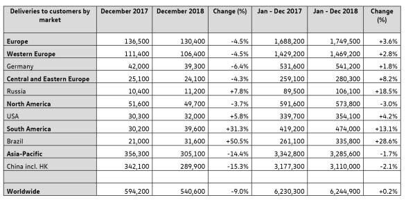 Volkswagens leveranser 2018 - per marknad.
