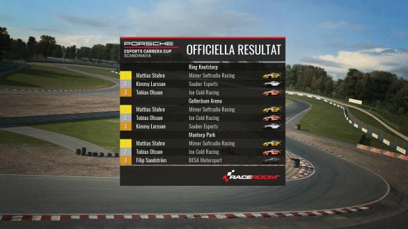 Resultat PECCS-final: Topp-tre i deltävling 1-2-3.
