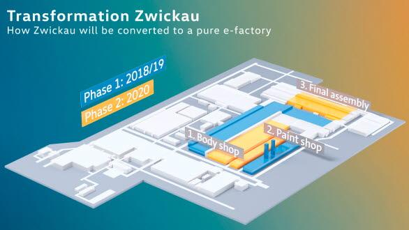 1,2 miljarder euro investeras i Zwickau-anläggningen.