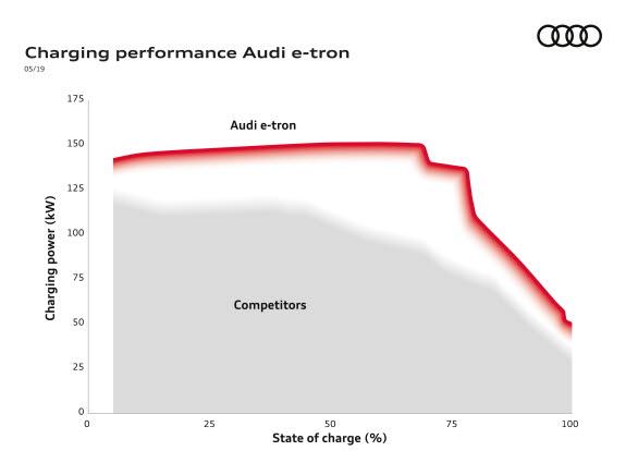 Laddkurva Audi e-tron